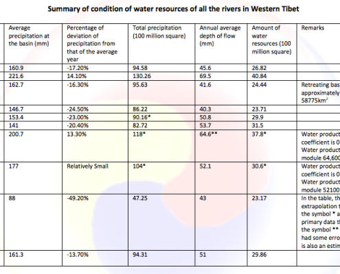 summary-condition-water-resources